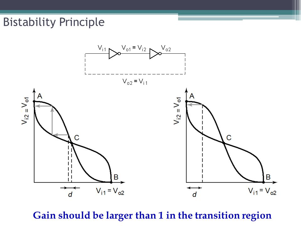 Gain should be larger than 1 in the transition region Bistability Principle