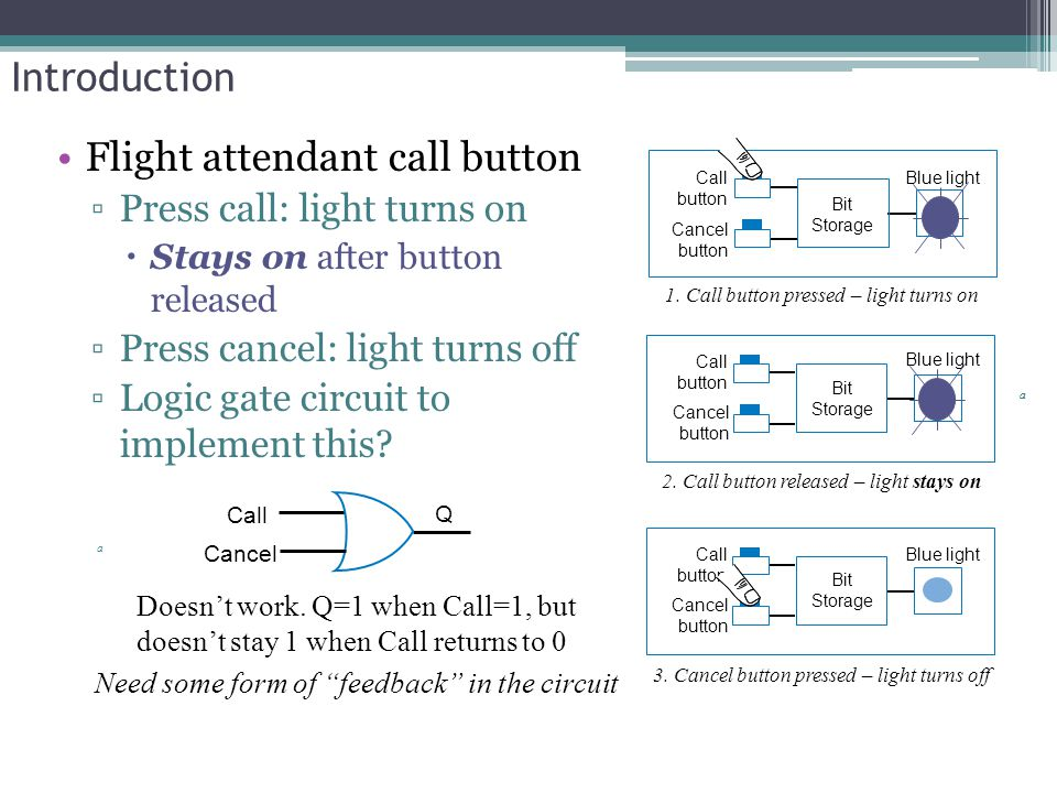Introduction a Flight attendant call button ▫Press call: light turns on  Stays on after button released ▫Press cancel: light turns off ▫Logic gate circuit to implement this.