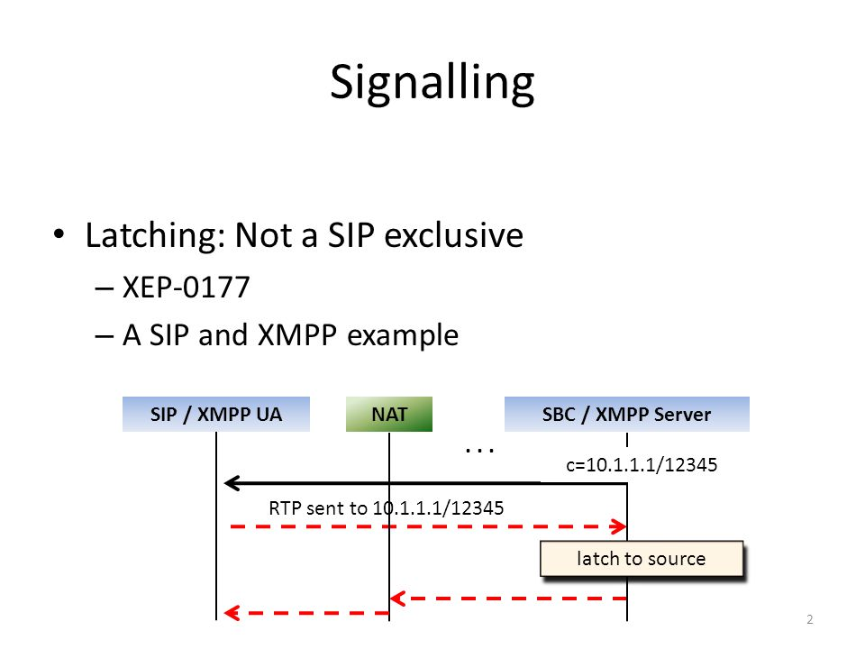 2 Signalling Latching: Not a SIP exclusive – XEP-0177 – A SIP and XMPP example SIP / XMPP UASBC / XMPP Server RTP sent to 10.1.1.1/12345 NAT c=10.1.1.1/12345 latch to source...