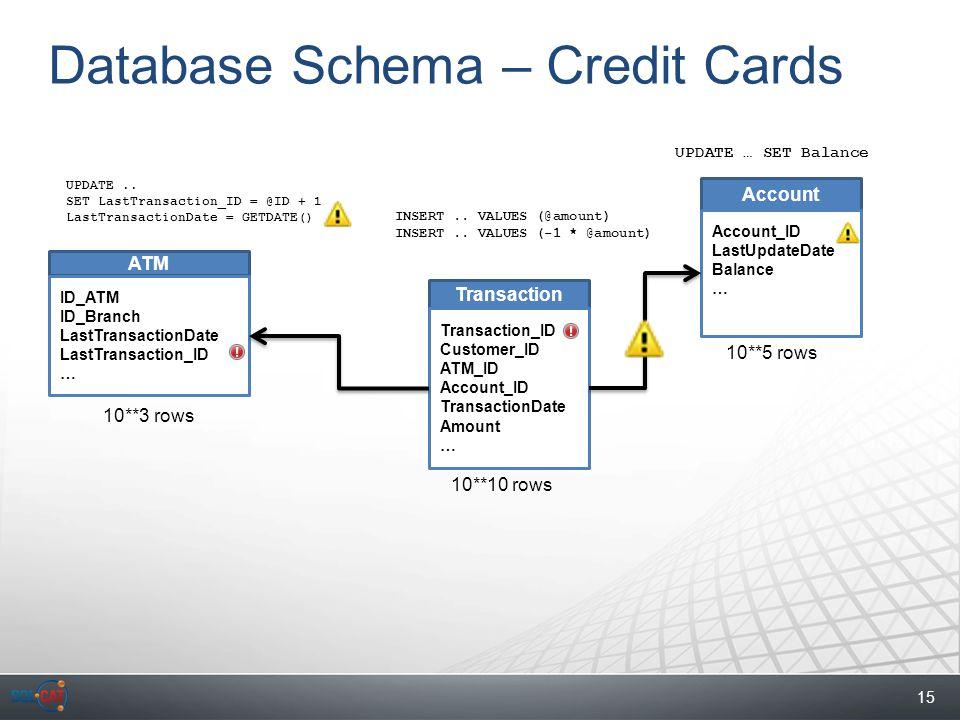 15 Database Schema – Credit Cards Transaction ATM Account Transaction_ID Customer_ID ATM_ID Account_ID TransactionDate Amount … Account_ID LastUpdateDate Balance … ID_ATM ID_Branch LastTransactionDate LastTransaction_ID … INSERT..