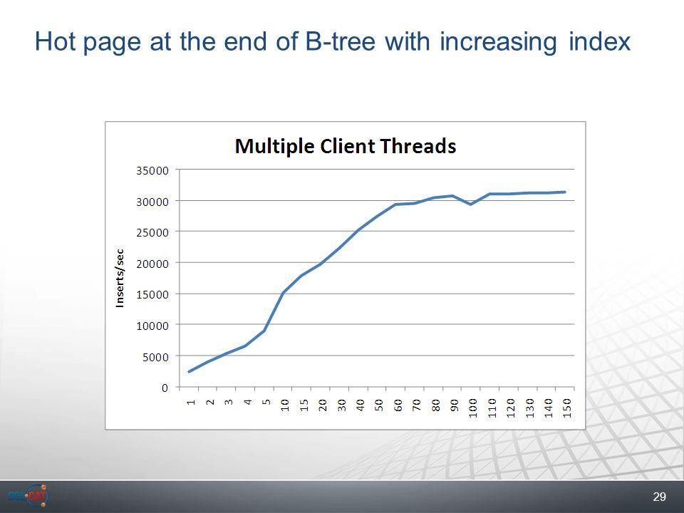29 Hot page at the end of B-tree with increasing index