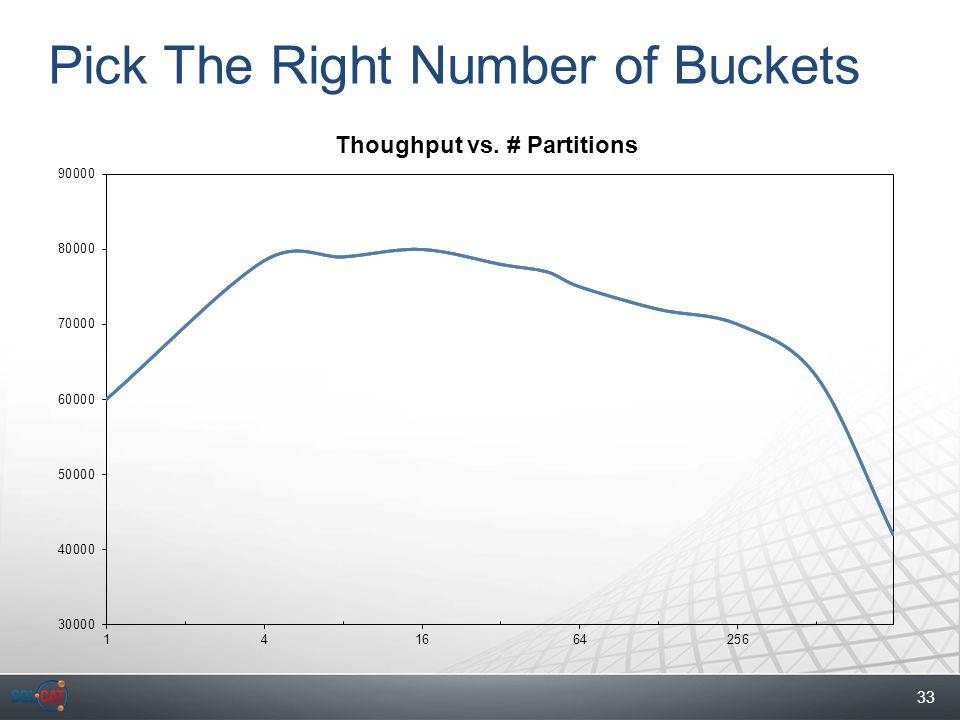 33 Pick The Right Number of Buckets