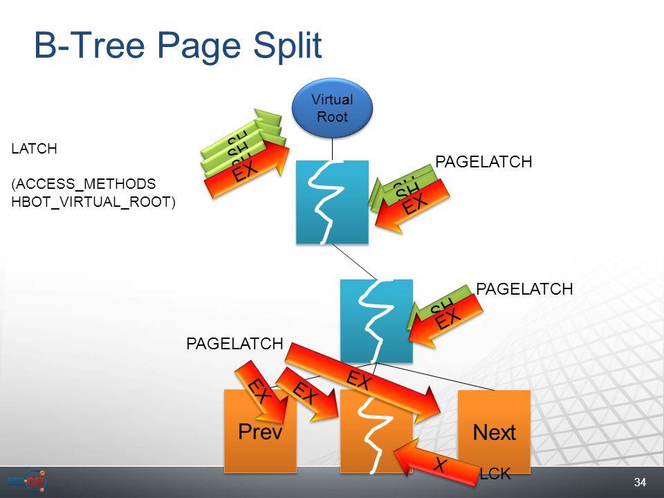 34 B-Tree Page Split Next Prev Virtual Root SH LATCH (ACCESS_METHODS HBOT_VIRTUAL_ROOT) LCK PAGELATCH X X SH PAGELATCH EX SH EX SH EX