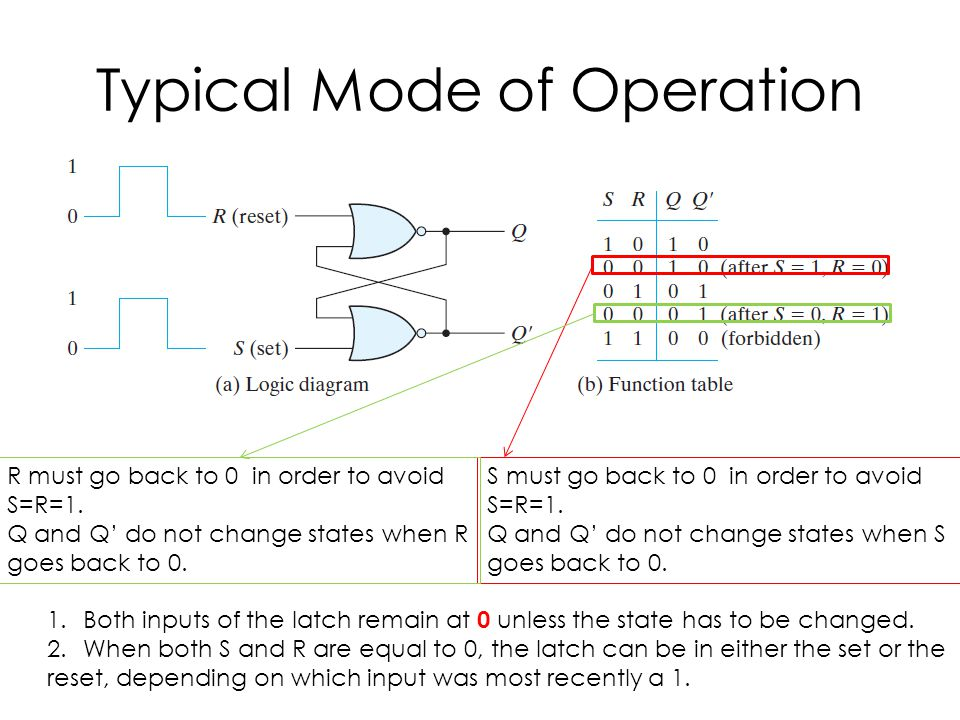 Typical Mode of Operation 1.Both inputs of the latch remain at 0 unless the state has to be changed.