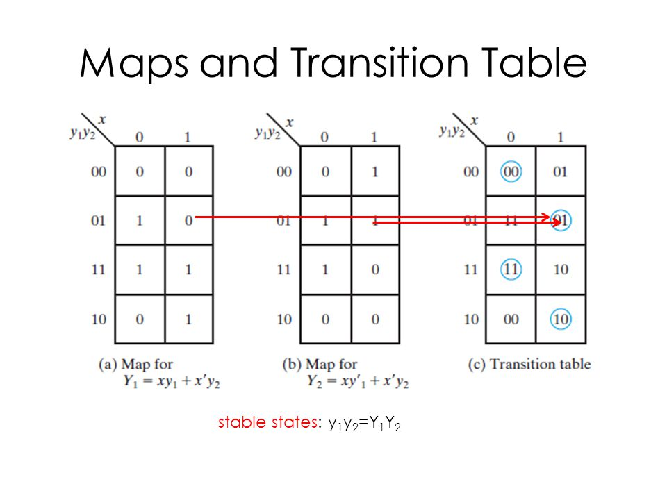 Maps and Transition Table stable states: y 1 y 2 =Y 1 Y 2