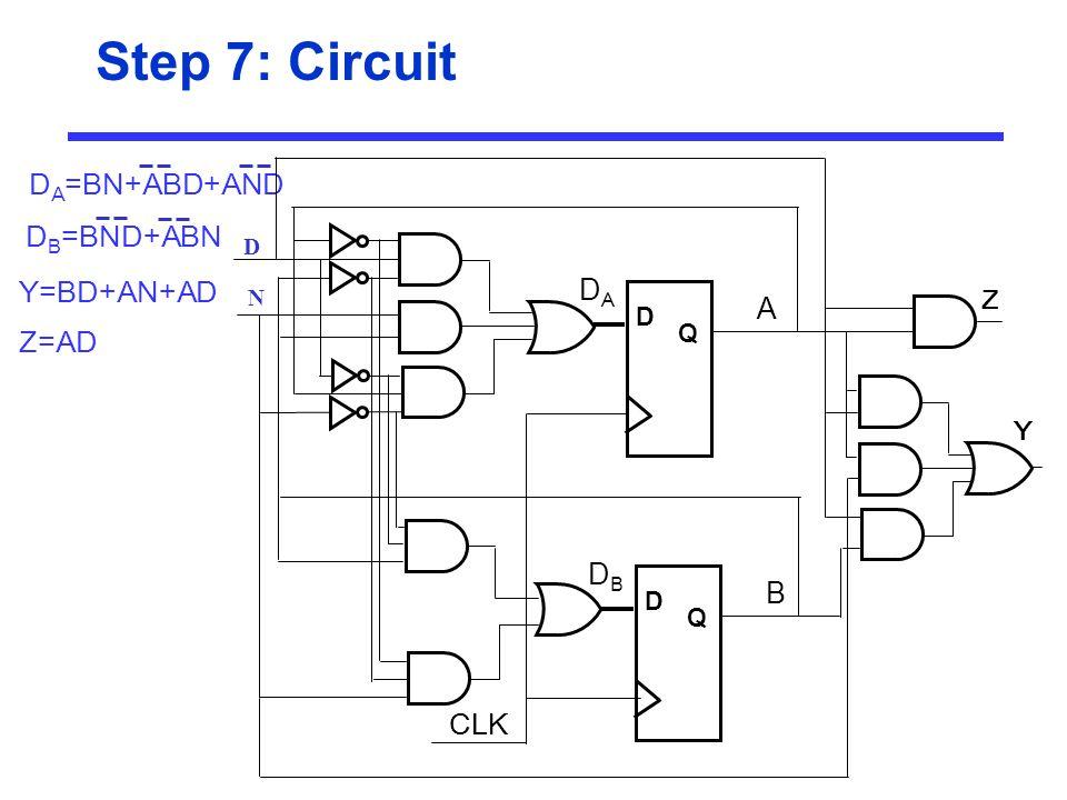 Step 7: Circuit D Q DADA A D Q DBDB B D A =BN+ABD+AND D B =BND+ABN Y=BD+AN+AD Z=AD D N Y Z CLK