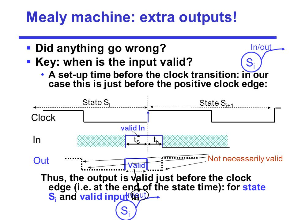 Mealy machine: extra outputs!  Did anything go wrong?  Key: when is the input valid? A set-up time before the clock transition: in our case this is