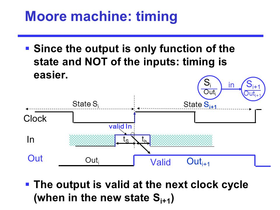 Moore machine: timing  Since the output is only function of the state and NOT of the inputs: timing is easier.  The output is valid at the next cloc