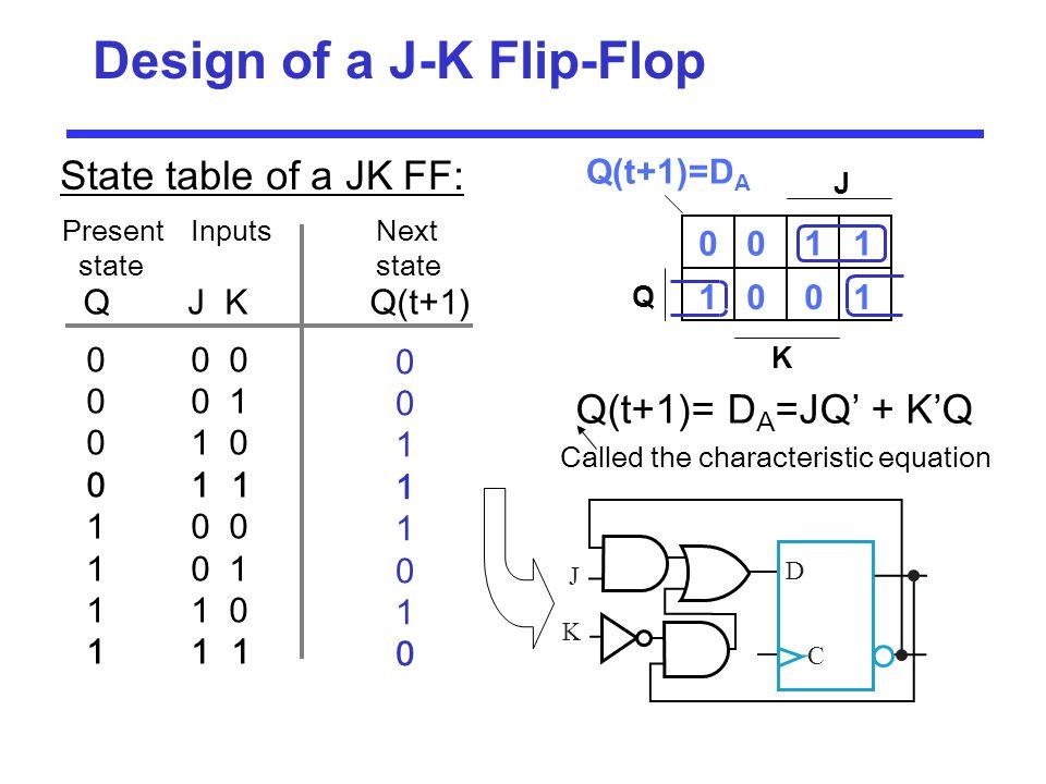 Design of a J-K Flip-Flop State table of a JK FF: QJ K Q(t+1) Present Inputs Next statestate 0011101000111010 00 0 0 0 1 01 0 01 1 10 0 1 0 1 11 0 11