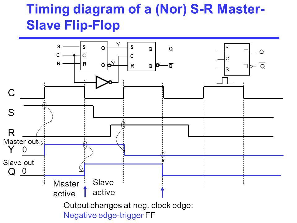 Timing diagram of a (Nor) S-R Master- Slave Flip-Flop C S R Y Q Slave out Master out Master active Slave active Output changes at neg. clock edge: Neg