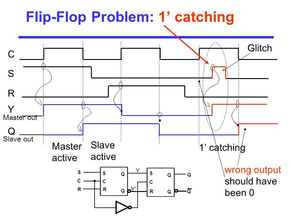 Flip-Flop Problem: 1' catching C S R Y Q Slave out Master out Master active Slave active 1' catching wrong output should have been 0 C S R Q Q Q Q C R