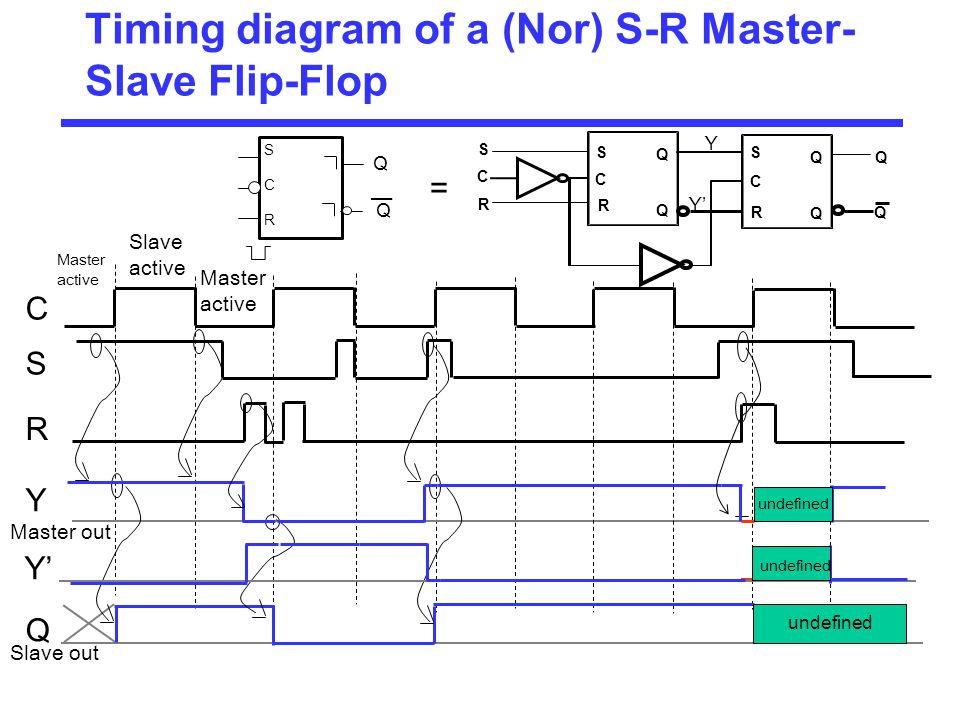 Timing diagram of a (Nor) S-R Master- Slave Flip-Flop C Slave out Master active Y Master out Q SCRSCR Q Q S R Slave active Master active Y' C S R Q Q