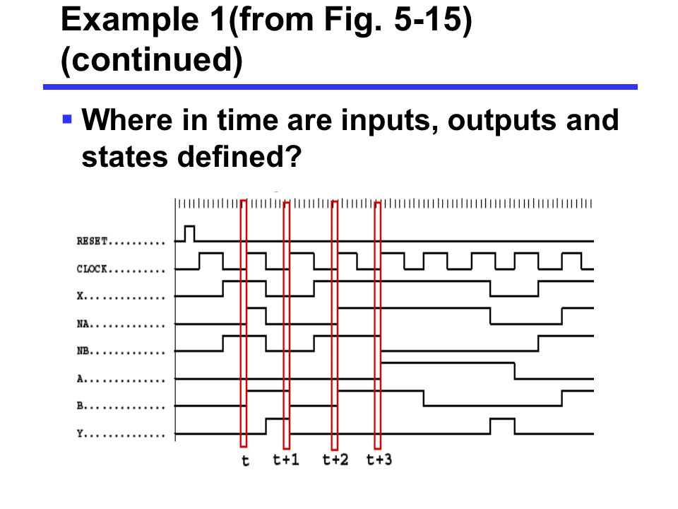 Example 1(from Fig. 5-15) (continued)  Where in time are inputs, outputs and states defined? 0 0 0 0 1 1 1 0