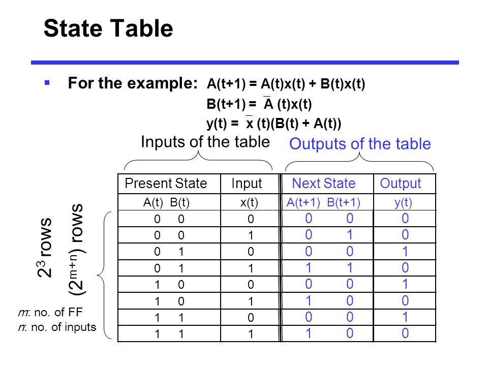 State Table  For the example: A(t+1) = A(t)x(t) + B(t)x(t) B(t+1) =  A (t)x(t) y(t) =  x (t)(B(t) + A(t)) 2 3 rows (2 m+n ) rows m: no. of FF n: no