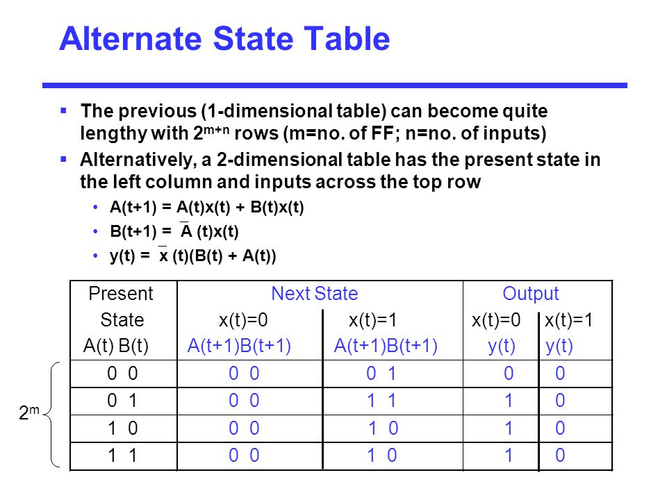Alternate State Table  The previous (1-dimensional table) can become quite lengthy with 2 m+n rows (m=no. of FF; n=no. of inputs)  Alternatively, a