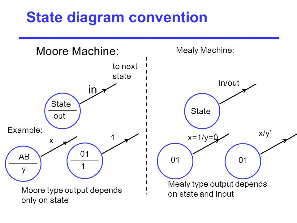 State diagram convention Moore Machine: State out in Moore type output depends only on state to next state 01 1 1 Mealy Machine: Mealy type output dep