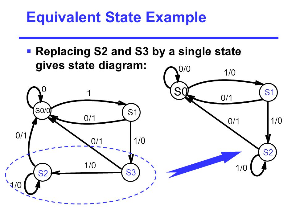 Equivalent State Example  Replacing S2 and S3 by a single state gives state diagram: S2 1/0 0/0 S0 S1 1/0 0/1 1/0 0/1 S2 S3 1/0 0/1 1/0 0 S0/0 S1 1/0