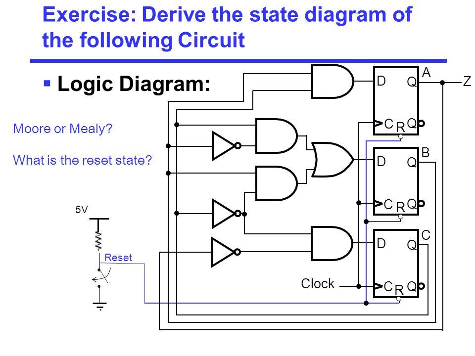 Exercise: Derive the state diagram of the following Circuit  Logic Diagram: Clock Reset D Q C Q R D Q C Q R D Q C Q R A B C Z Moore or Mealy? What is