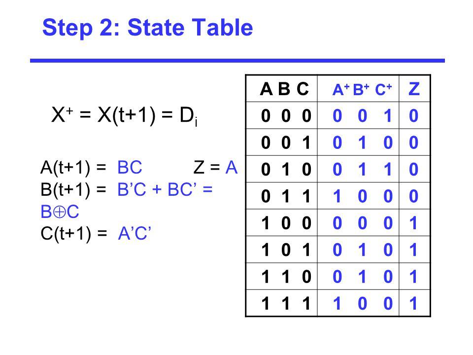 Step 2: State Table A B C A + B + C + Z 0 0 0 0 0 1 0 0 1 0 0 0 1 1 0 1 0 0 0 0 0 0 1 1 0 1 0 1 0 1 1 1 0 0 1 0 1 1 1 1 1 0 0 1 X + = X(t+1) = D i A(t