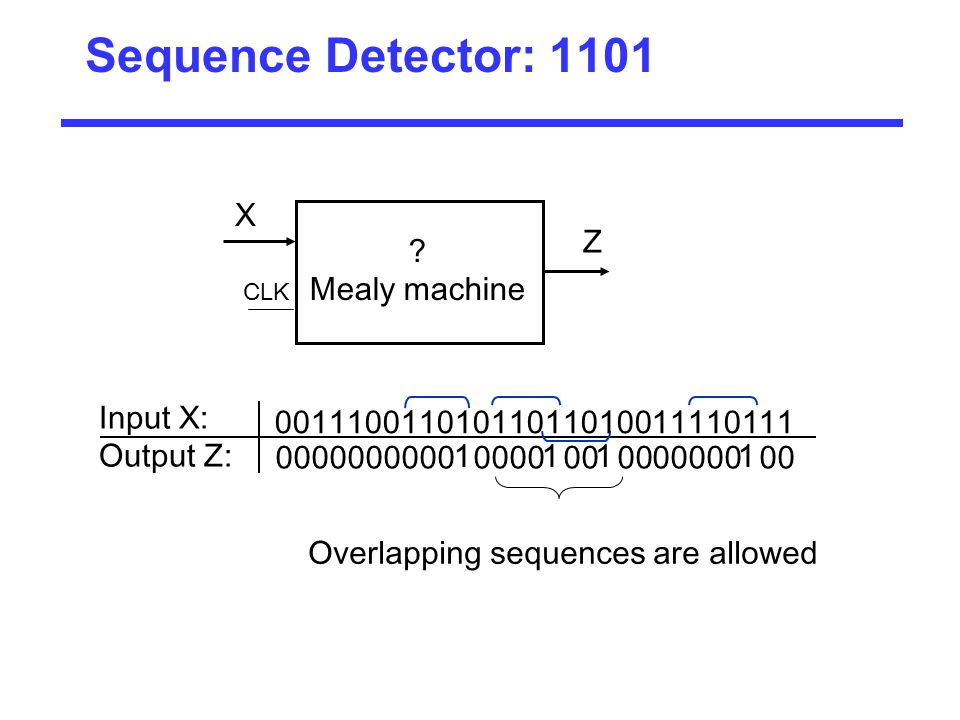 Sequence Detector: 1101 X CLK Z Input X: Output Z: 00000000001000010010000000100 ? Mealy machine Overlapping sequences are allowed 0011100110101101101