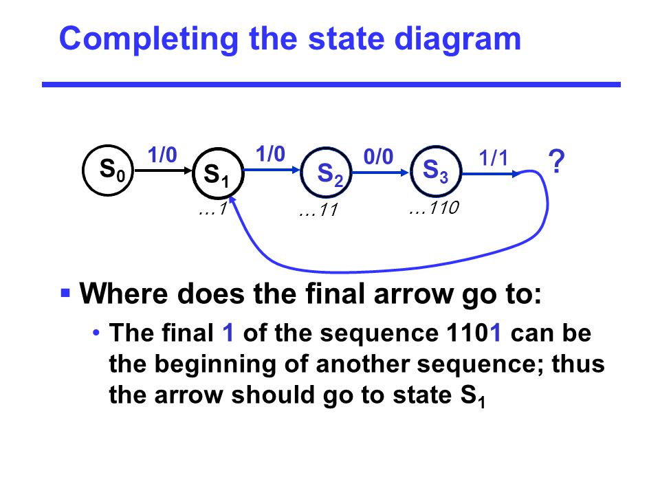 Completing the state diagram  Where does the final arrow go to: The final 1 of the sequence 1101 can be the beginning of another sequence; thus the a