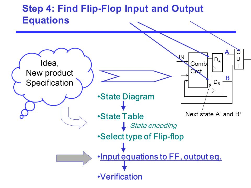 Step 4: Find Flip-Flop Input and Output Equations Idea, New product Specification DADA DBDB Comb. Crct. OUTOUT IN State Diagram State Table Select typ
