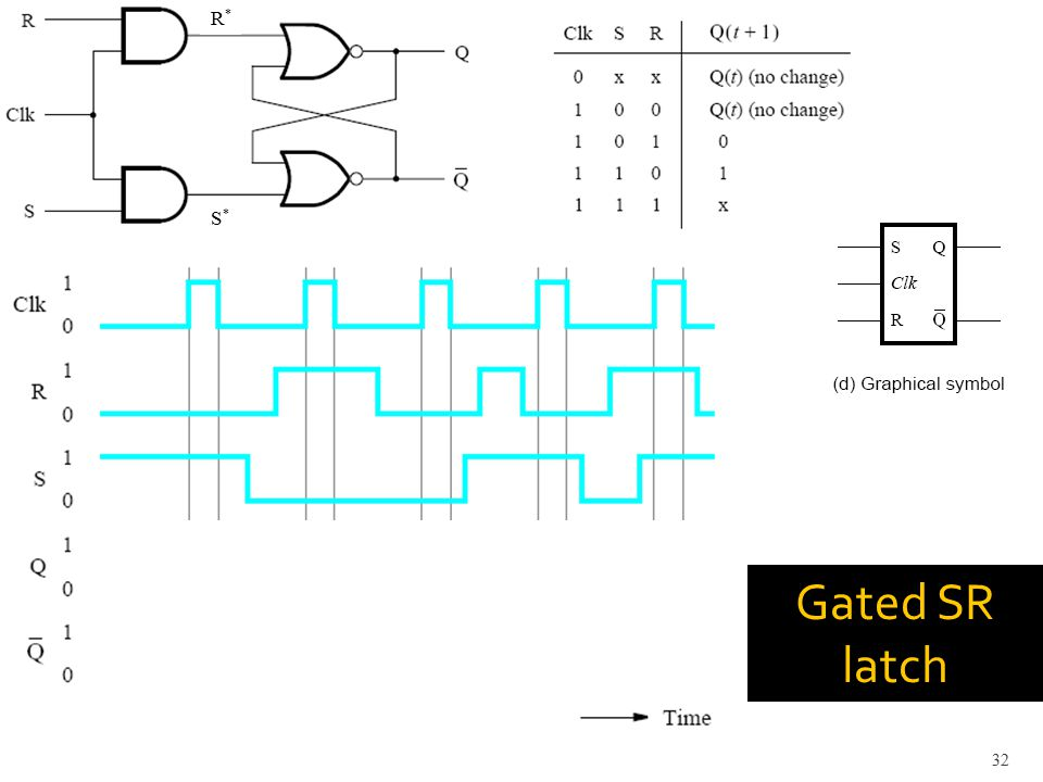 Gated SR latch 32 R*R* S*S*