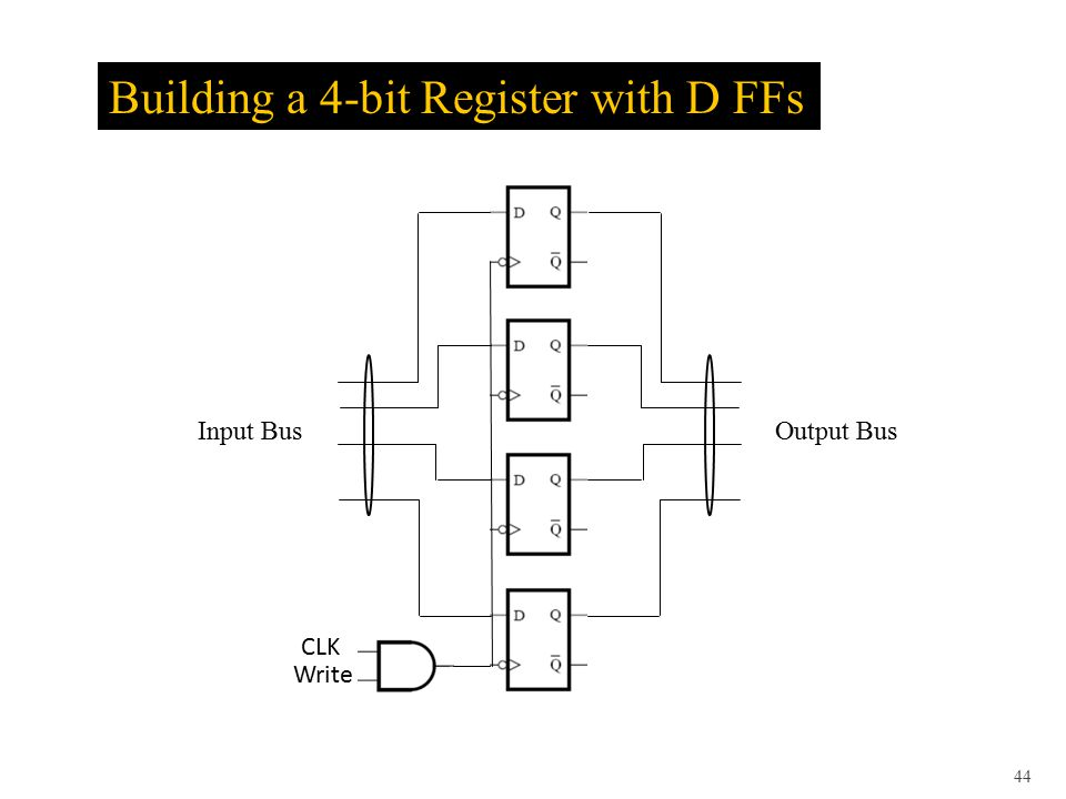 CLK Write Building a 4-bit Register with D FFs 44 Input BusOutput Bus