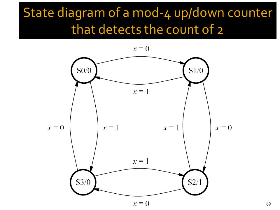 State diagram of a mod-4 up/down counter that detects the count of 2 69