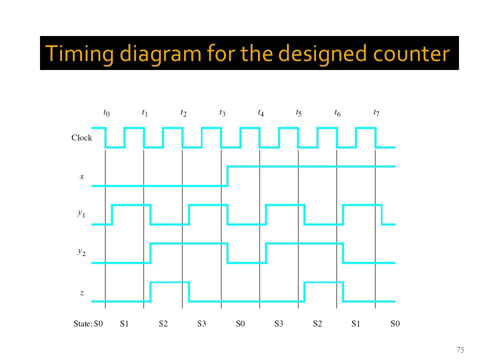 Timing diagram for the designed counter 75