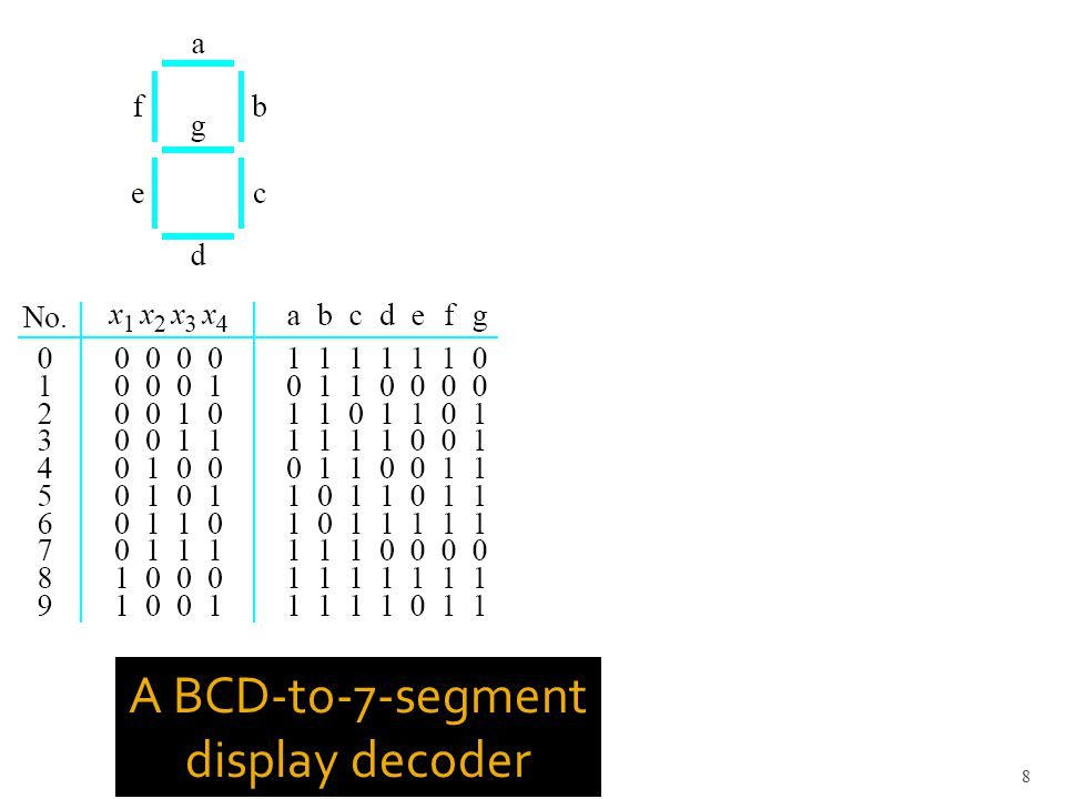 A BCD-to-7-segment display decoder 8