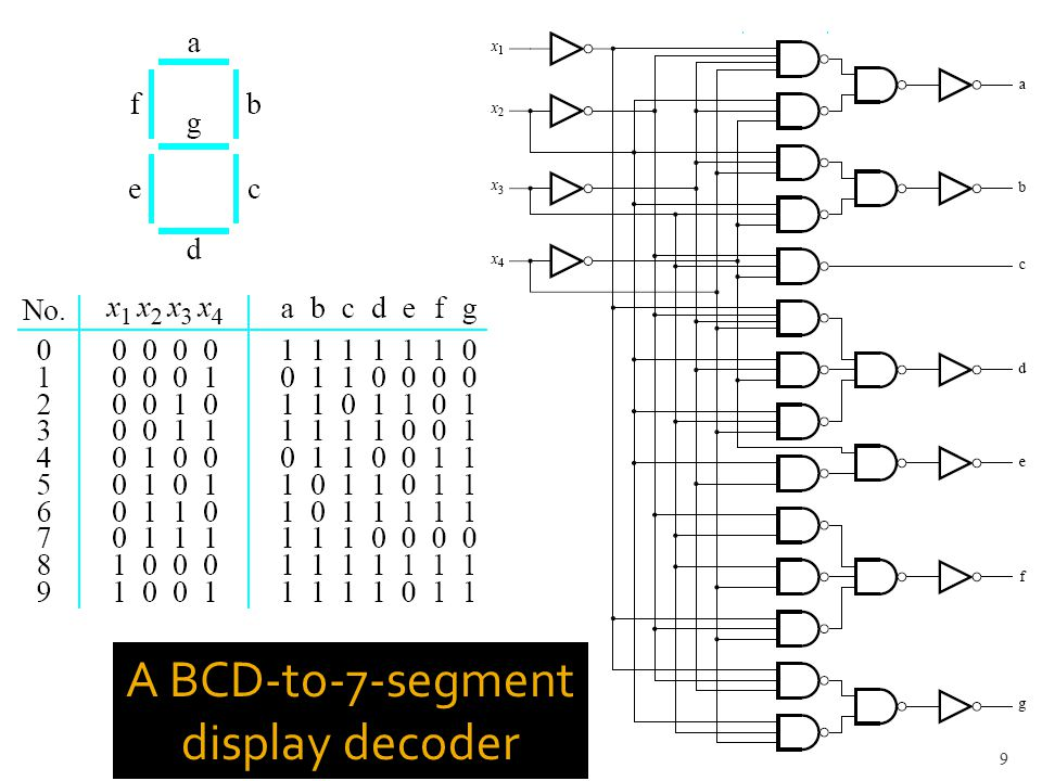 A BCD-to-7-segment display decoder 9