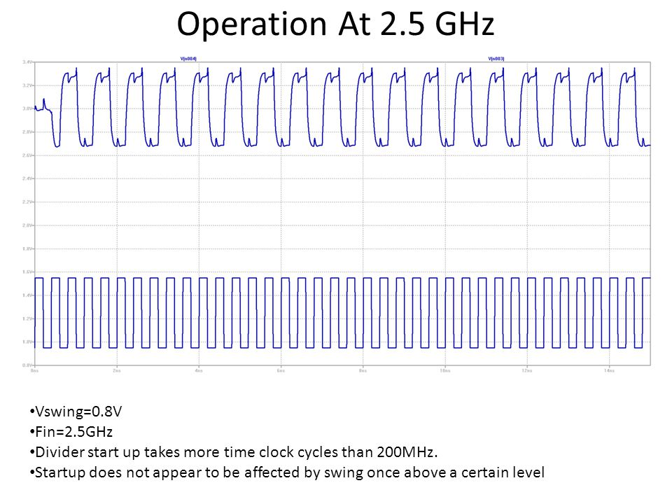 Operation At 2.5 GHz Vswing=0.8V Fin=2.5GHz Divider start up takes more time clock cycles than 200MHz.
