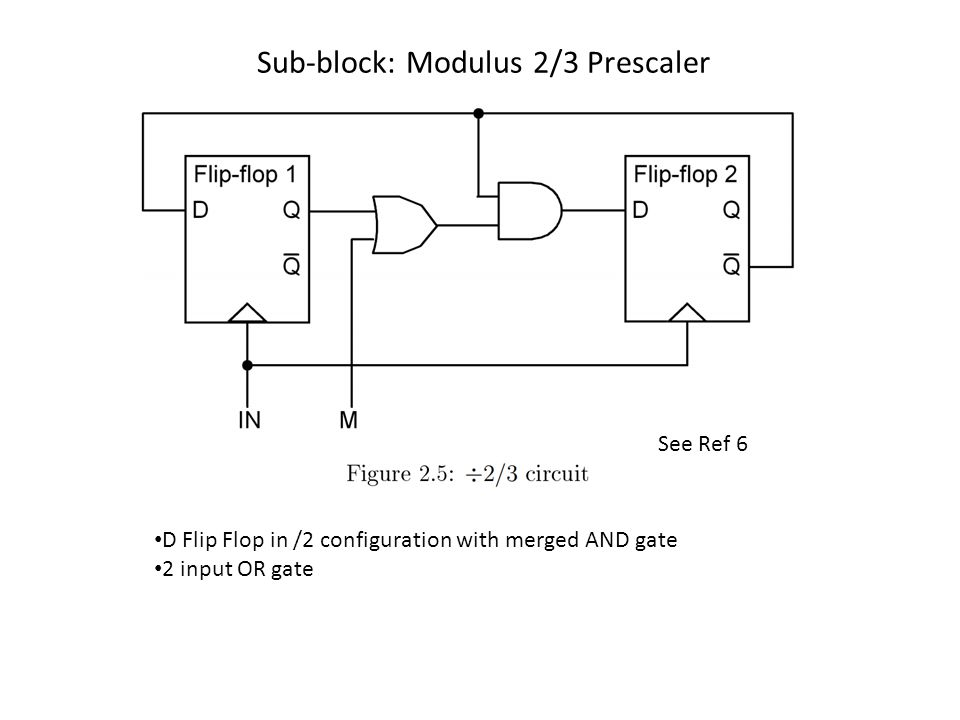 Sub-block: Modulus 2/3 Prescaler D Flip Flop in /2 configuration with merged AND gate 2 input OR gate See Ref 6