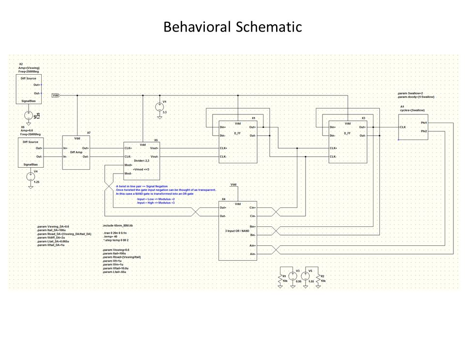 Behavioral Schematic