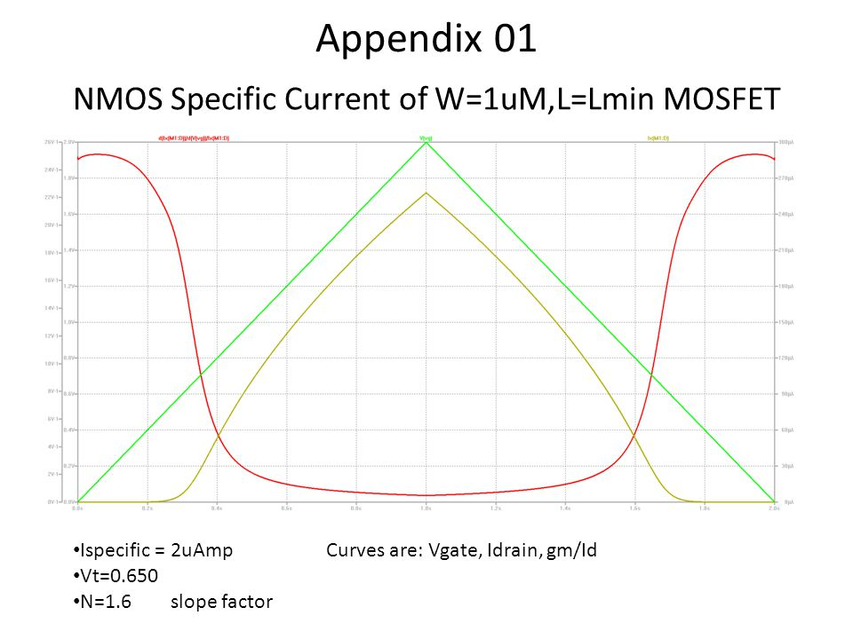 NMOS Specific Current of W=1uM,L=Lmin MOSFET Ispecific = 2uAmp Curves are: Vgate, Idrain, gm/Id Vt=0.650 N=1.6 slope factor Appendix 01
