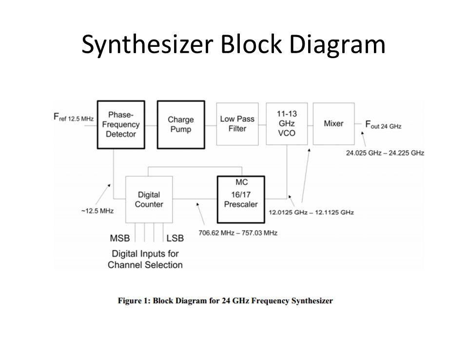 Synthesizer Block Diagram