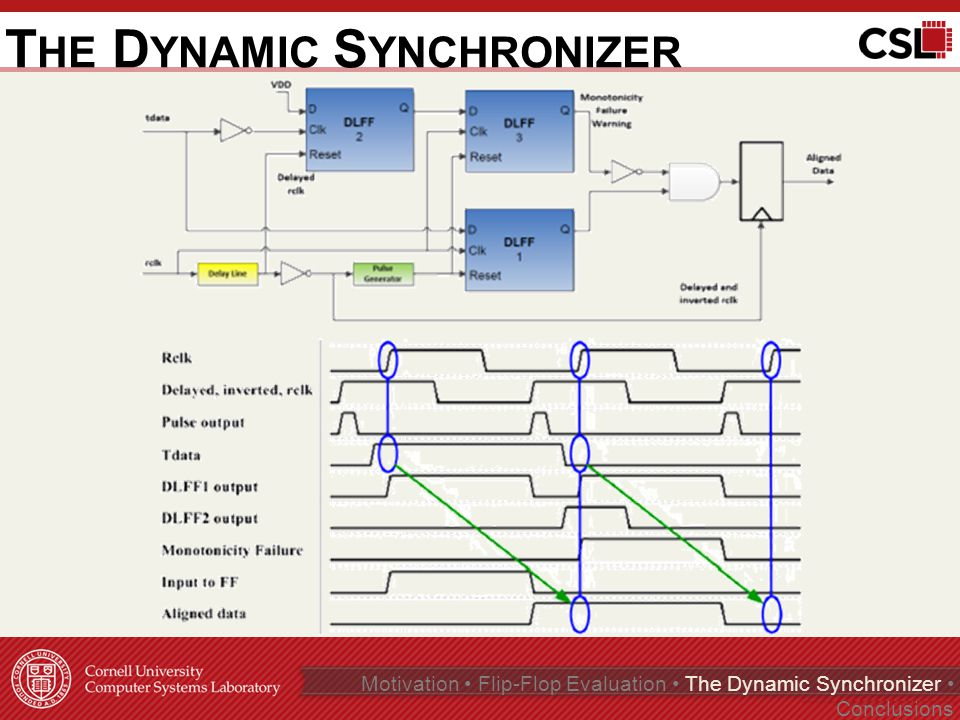 T HE D YNAMIC S YNCHRONIZER Page 15 of 35 Motivation Flip-Flop Evaluation The Dynamic Synchronizer Conclusions