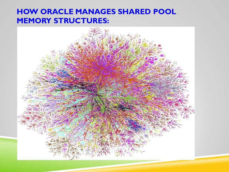 HOW ORACLE MANAGES SHARED POOL MEMORY STRUCTURES: