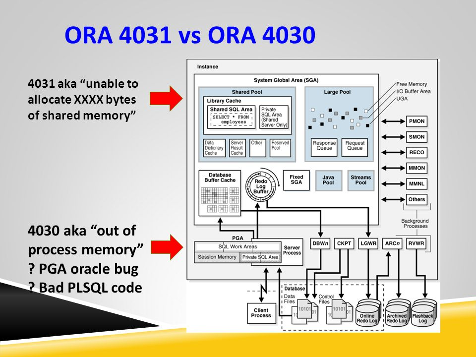 ORA 4031 vs ORA 4030 4030 aka out of process memory .