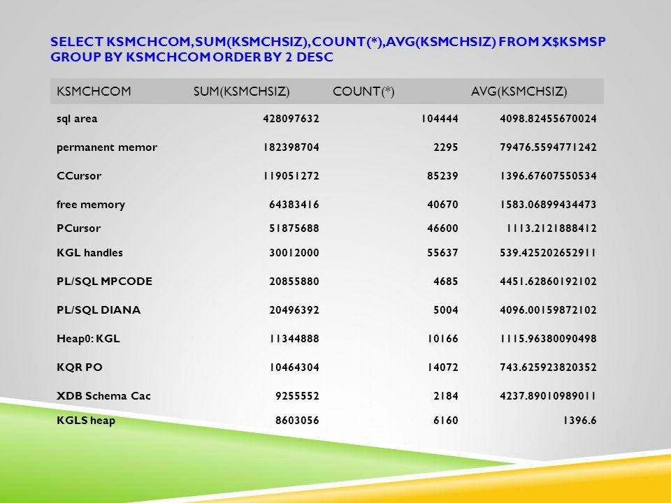 SELECT KSMCHCOM, SUM(KSMCHSIZ), COUNT(*), AVG(KSMCHSIZ) FROM X$KSMSP GROUP BY KSMCHCOM ORDER BY 2 DESC KSMCHCOMSUM(KSMCHSIZ)COUNT(*)AVG(KSMCHSIZ) sql area4280976321044444098.82455670024 permanent memor182398704229579476.5594771242 CCursor119051272852391396.67607550534 free memory64383416406701583.06899434473 PCursor51875688466001113.2121888412 KGL handles3001200055637539.425202652911 PL/SQL MPCODE2085588046854451.62860192102 PL/SQL DIANA2049639250044096.00159872102 Heap0: KGL11344888101661115.96380090498 KQR PO1046430414072743.625923820352 XDB Schema Cac925555221844237.89010989011 KGLS heap860305661601396.6