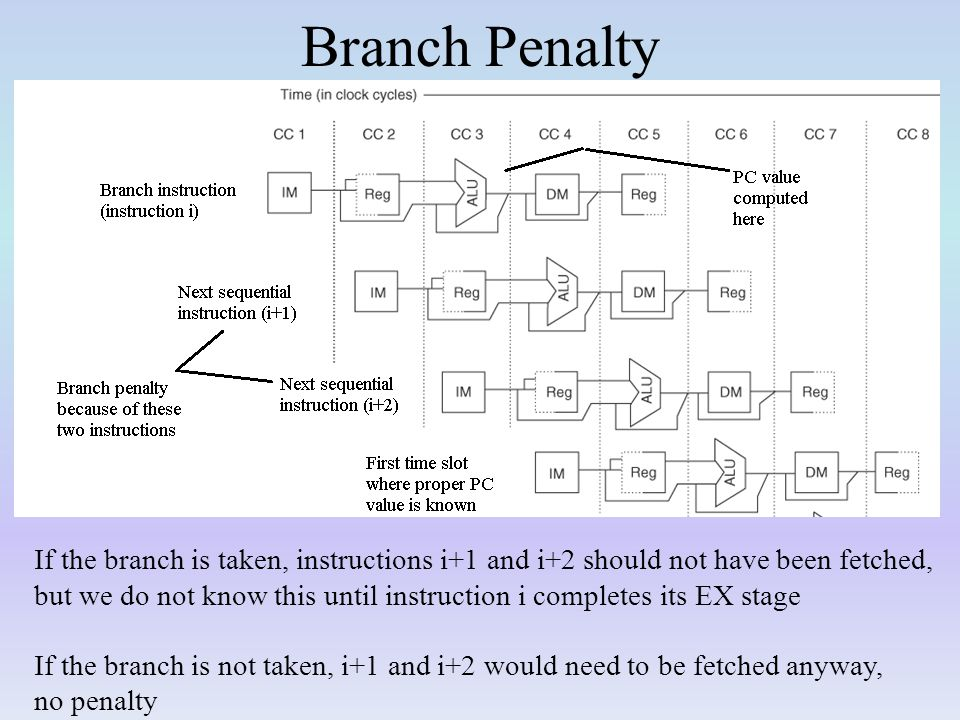 Branch Penalty If the branch is taken, instructions i+1 and i+2 should not have been fetched, but we do not know this until instruction i completes its EX stage If the branch is not taken, i+1 and i+2 would need to be fetched anyway, no penalty