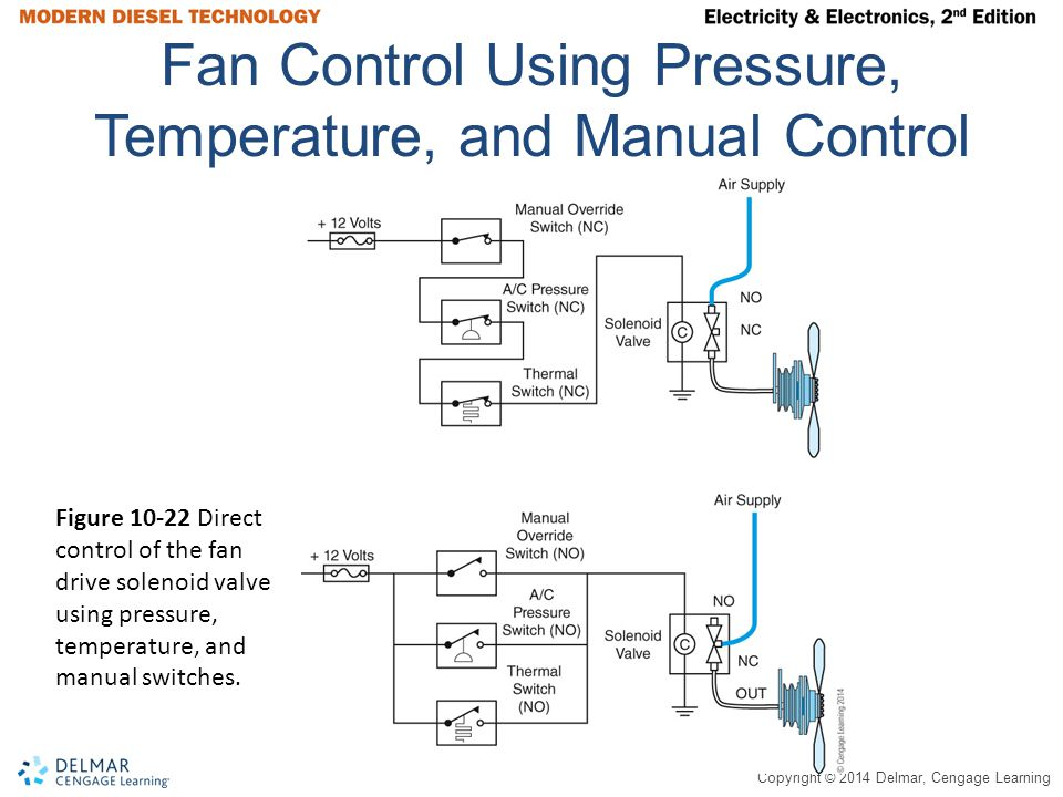 Copyright © 2014 Delmar, Cengage Learning Fan Control Using Pressure, Temperature, and Manual Control Figure 10-22 Direct control of the fan drive solenoid valve using pressure, temperature, and manual switches.