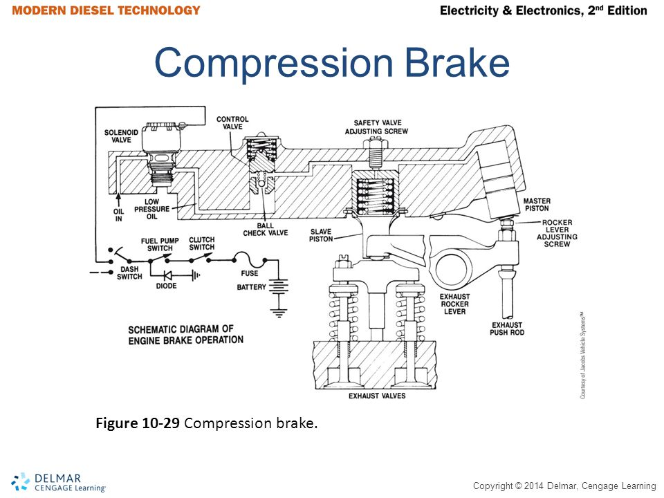 Copyright © 2014 Delmar, Cengage Learning Compression Brake Figure 10-29 Compression brake.