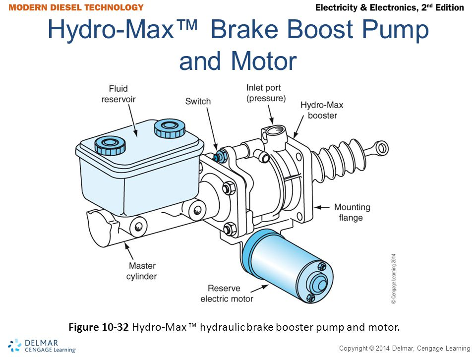Copyright © 2014 Delmar, Cengage Learning Hydro-Max™ Brake Boost Pump and Motor Figure 10-32 Hydro-Max ™ hydraulic brake booster pump and motor.