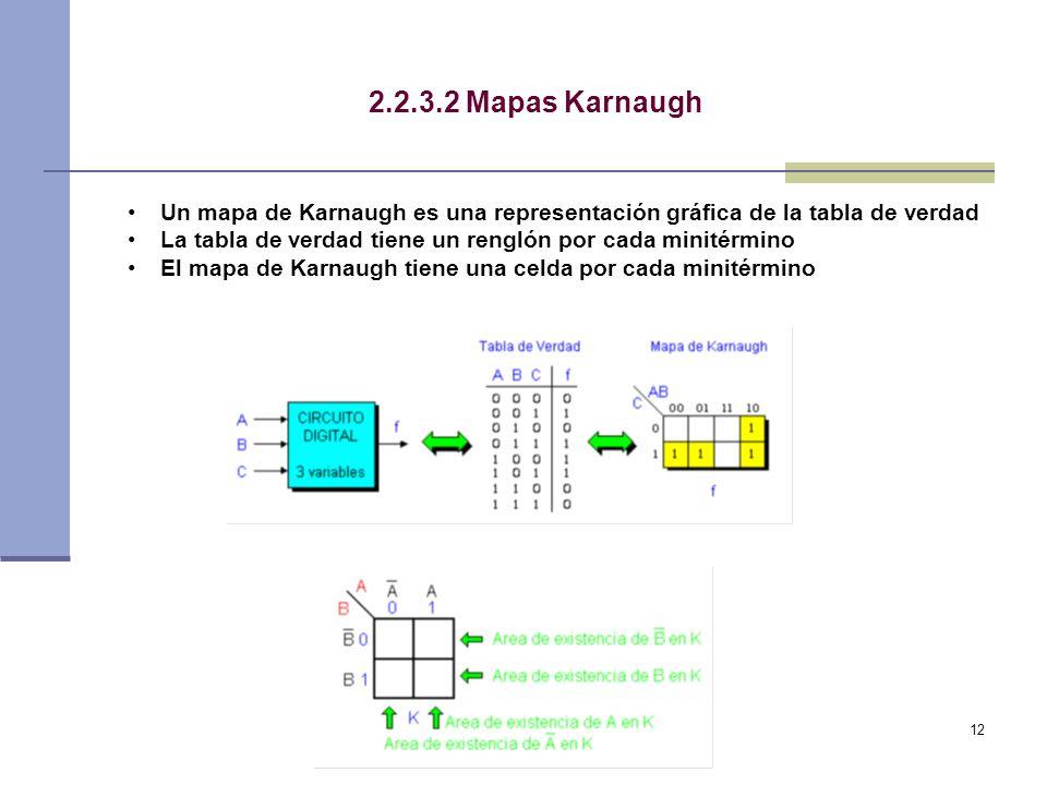 12 2.2.3.2 Mapas Karnaugh Un mapa de Karnaugh es una representación gráfica de la tabla de verdad La tabla de verdad tiene un renglón por cada minitérmino El mapa de Karnaugh tiene una celda por cada minitérmino