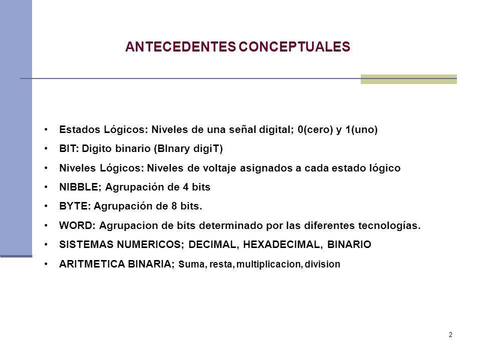 2 ANTECEDENTES CONCEPTUALES Estados Lógicos: Niveles de una señal digital; 0(cero) y 1(uno) BIT: Digito binario (BInary digiT) Niveles Lógicos: Niveles de voltaje asignados a cada estado lógico NIBBLE; Agrupación de 4 bits BYTE: Agrupación de 8 bits.