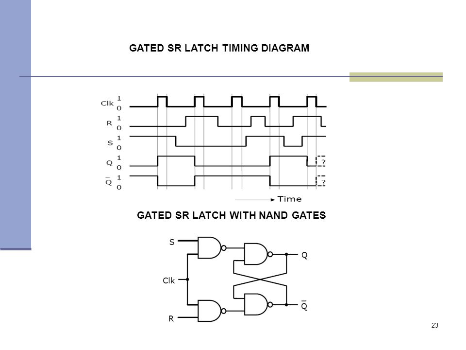 23 GATED SR LATCH TIMING DIAGRAM GATED SR LATCH WITH NAND GATES