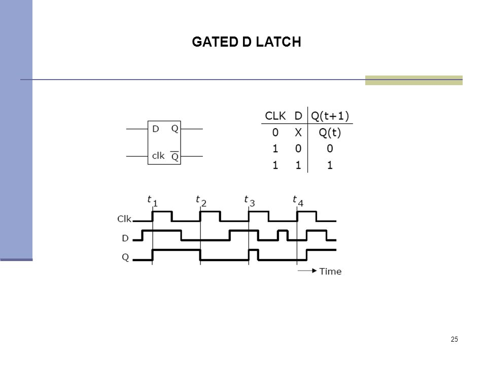 25 GATED D LATCH