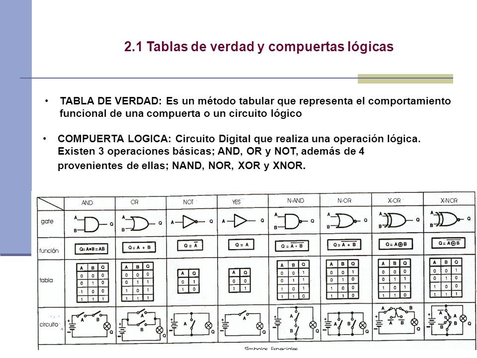 24 Another useful latch has a single data input, D, and it stores the value of this input under the control of a clock signal This is referred to as a gated D latch – Useful in circuits where we want to store some value – The output of an adder/subtractor circuit would be one example GATED D LATCH